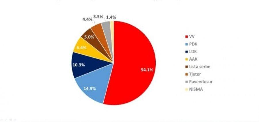 نظرسنجی Riinvest Data Analytics LVV را با 54.1٪ منتشر کرد