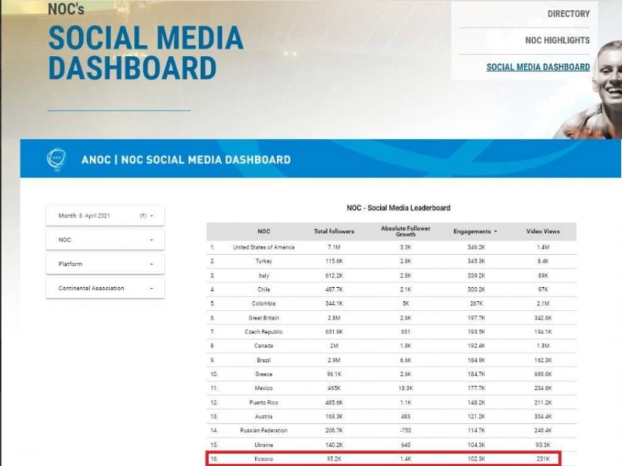 سایت های رسانه های اجتماعی KOC در میان 10 کمیته ملی المپیک ANOC قرار دارند